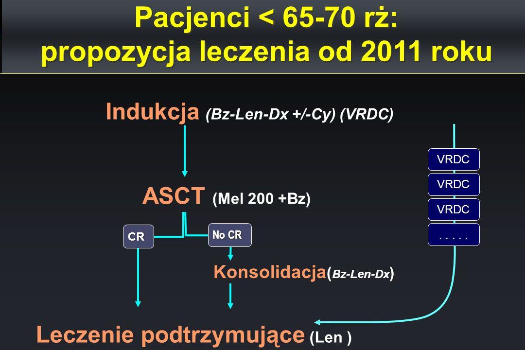 Pacjenci < 65-70 rż: propozycja leczenia od 2011 roku Indukcja (Bz-Len-Dx +/-Cy) (VRDC) ASCT (Mel 200 +Bz) CR Leczenie podtrzymujące (Len ) Konsolidac