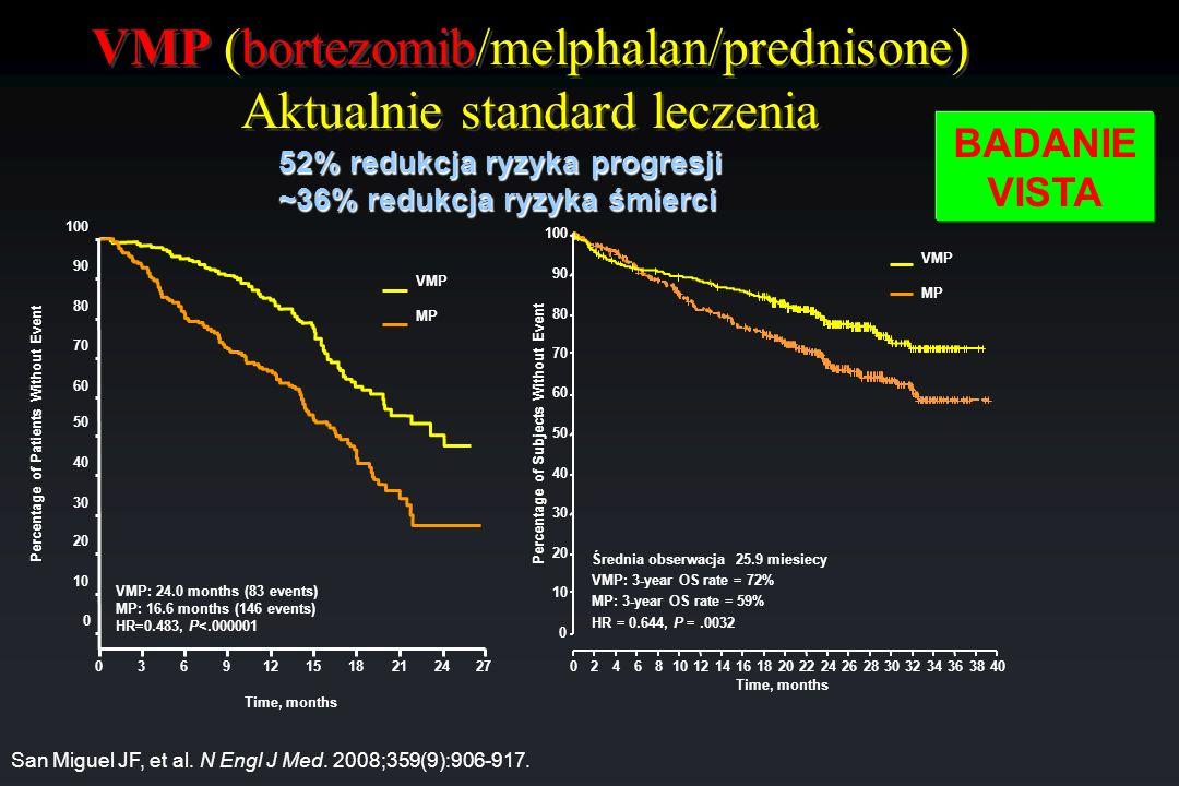 VMP (bortezomib/melphalan/prednisone) Aktualnie standard leczenia VMP: 24.0 months (83 events) MP: 16.6 months (146 events) HR=0.483, P<.000001 036912