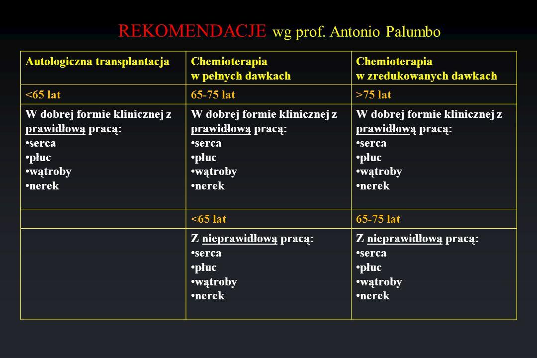 REKOMENDACJE wg prof. Antonio Palumbo Autologiczna transplantacjaChemioterapia w pełnych dawkach Chemioterapia w zredukowanych dawkach <65 lat65-75 la