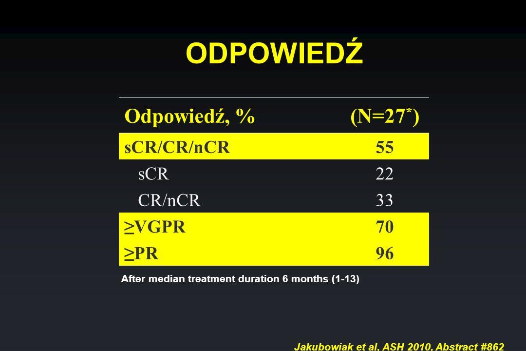 Odpowiedź, %(N=27 * ) sCR/CR/nCR55 sCR22 CR/nCR33 VGPR70 PR96 ODPOWIEDŹ After median treatment duration 6 months (1-13) Jakubowiak et al, ASH 2010, Ab