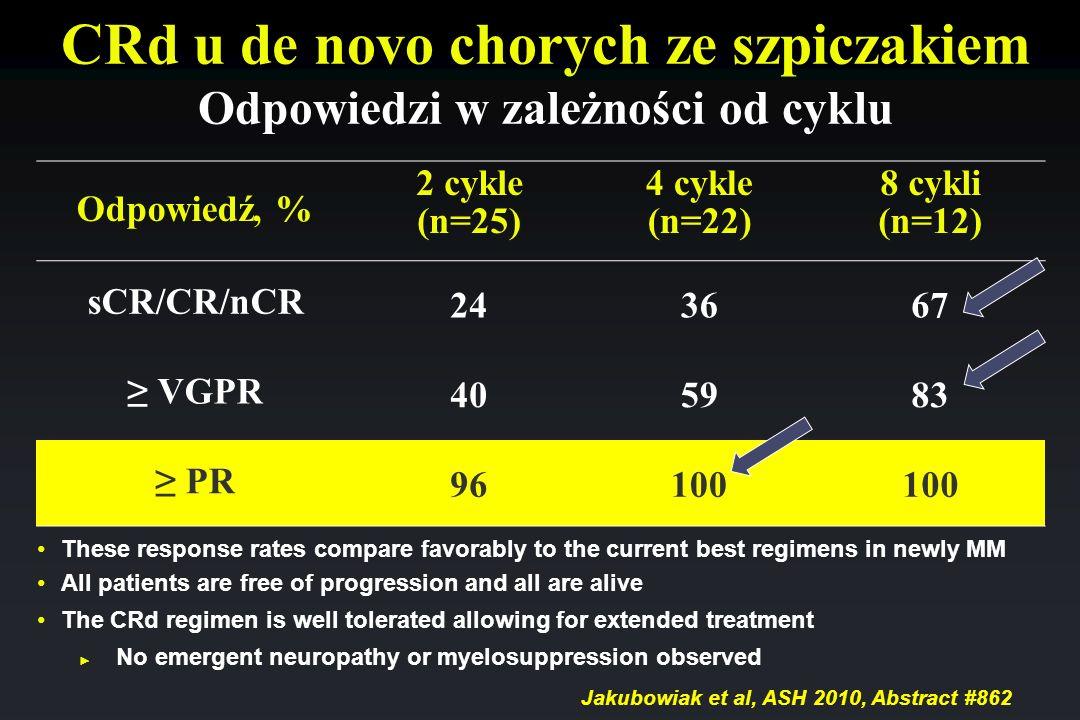 CRd u de novo chorych ze szpiczakiem Odpowiedzi w zależności od cyklu Odpowiedź, % 2 cykle (n=25) 4 cykle (n=22) 8 cykli (n=12) sCR/CR/nCR 243667 VGPR