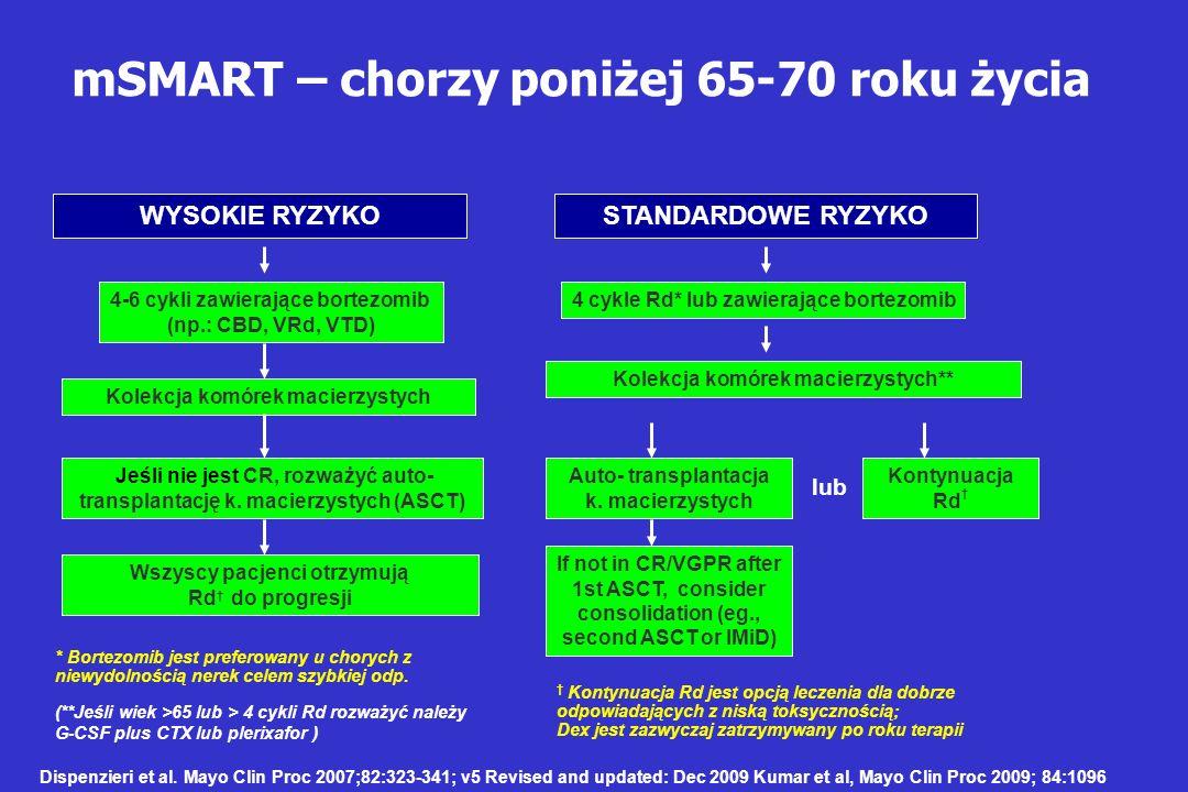 mSMART – chorzy poniżej 65-70 roku życia * Bortezomib jest preferowany u chorych z niewydolnością nerek celem szybkiej odp. Dispenzieri et al. Mayo Cl