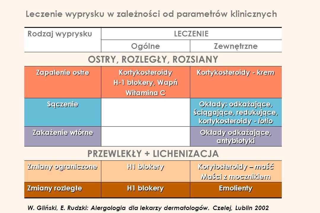 Leczenie wyprysku w zależności od parametrów klinicznych Rodzaj wypryskuLECZENIE OgólneZewnętrzne OSTRY, ROZLEGŁY, ROZSIANY Zapalenie ostre Kortykoste