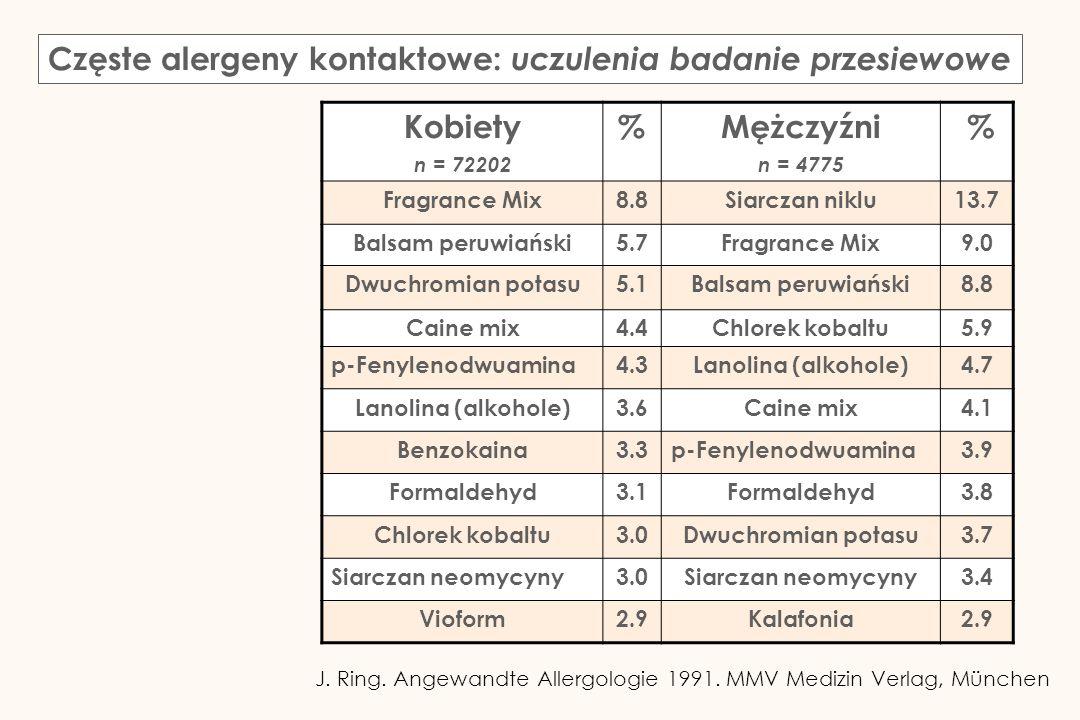 Częste alergeny kontaktowe: uczulenia badanie przesiewowe Kobiety n = 72202 %Mężczyźni n = 4775 % Fragrance Mix8.8Siarczan niklu13.7 Balsam peruwiańsk