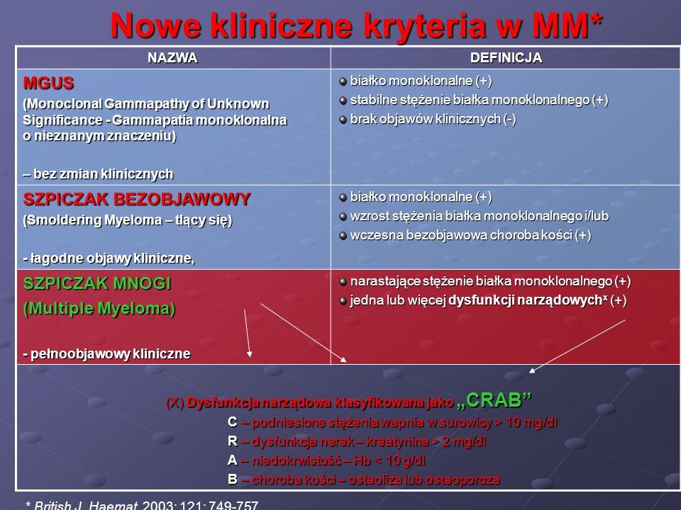 NAZWADEFINICJA MGUS (Monoclonal Gammapathy of Unknown Significance - Gammapatia monoklonalna o nieznanym znaczeniu) – bez zmian klinicznych białko mon