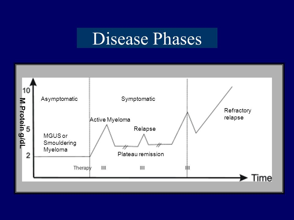 Disease Phases Asymptomatic Symptomatic MGUS or Smouldering Myeloma Active Myeloma Relapse Refractory relapse Plateau remission Therapy IIII IIII IIII