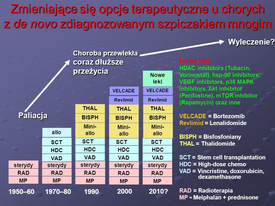 Zmieniające się opcje terapeutyczne u chorych z de novo zdiagnozowanym szpiczakiem mnogim 1950–601970–801990 Nowe leki : HDAC inhibitors (Tubacin, Vor