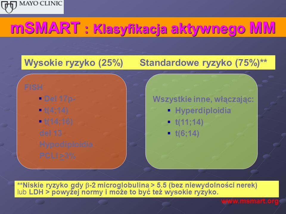 mSMART : Klasyfikacja aktywnego MM Wszystkie inne, włączając: Hyperdiploidia t(11;14) t(6;14) Wysokie ryzyko (25%) Standardowe ryzyko (75%)** **Niskie