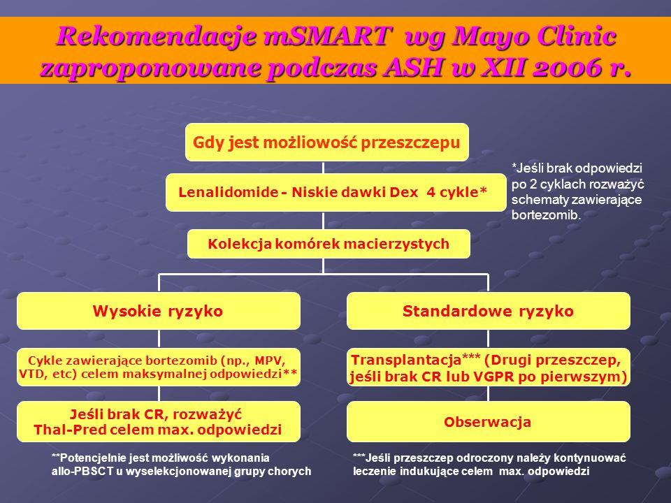 Rekomendacje mSMART wg Mayo Clinic zaproponowane podczas ASH w XII 2006 r. Gdy jest możliowość przeszczepu Lenalidomide - Niskie dawki Dex 4 cykle* Wy