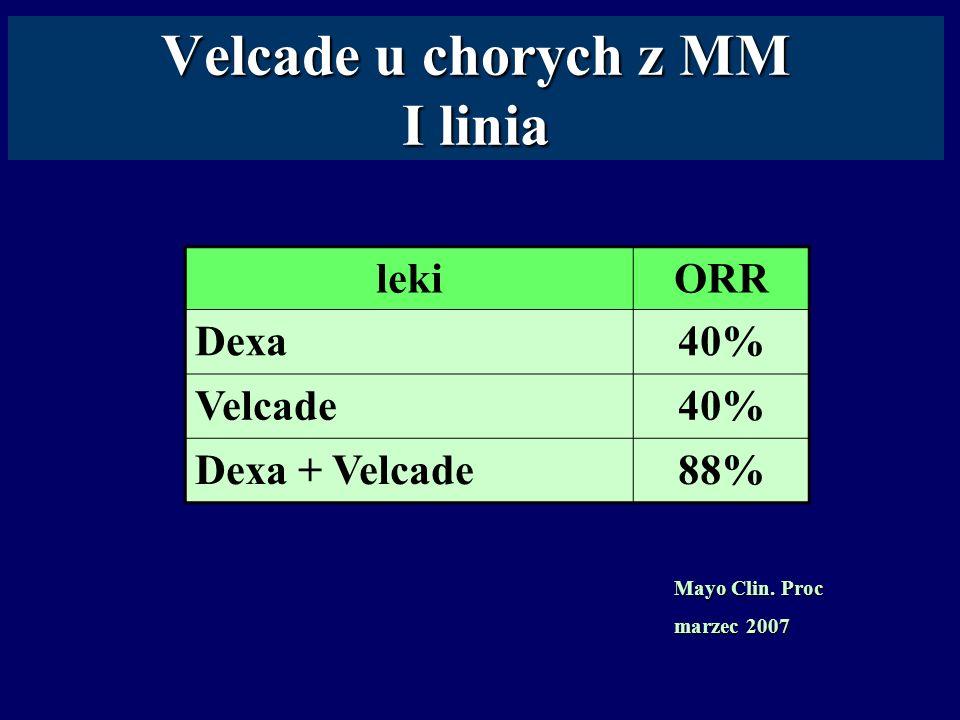 Velcade u chorych z MM I linia lekiORR Dexa40% Velcade40% Dexa + Velcade88% Mayo Clin. Proc marzec 2007