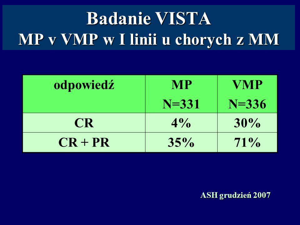 Badanie VISTA MP v VMP w I linii u chorych z MM odpowiedźMP N=331 VMP N=336 CR4%30% CR + PR35%71% ASH grudzień 2007