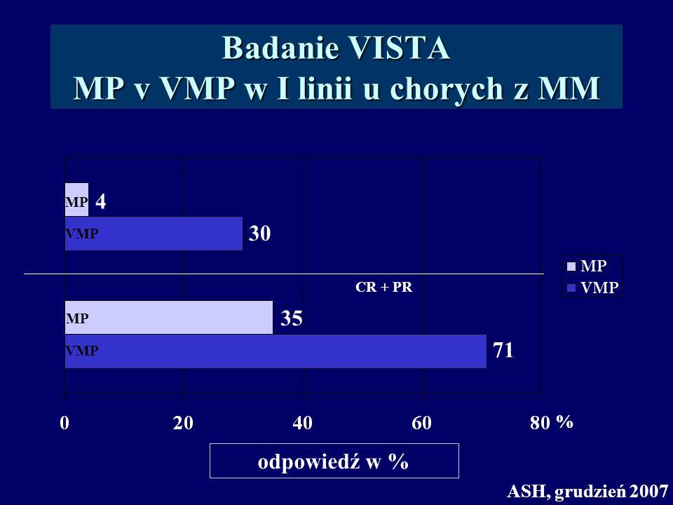 Badanie VISTA MP v VMP w I linii u chorych z MM ASH, grudzień 2007 VMP MP VMP MP % 4 30 35 71 CR + PR odpowiedź w %