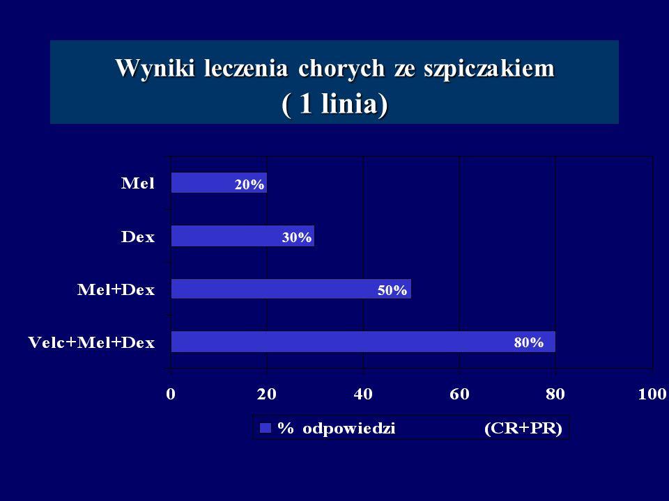 Wyniki leczenia chorych ze szpiczakiem ( 1 linia) 80% 50% 30% 20%