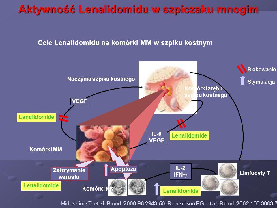Aktywność Lenalidomidu w szpiczaku mnogim Cele Lenalidomidu na komórki MM w szpiku kostnym Blokowanie Stymulacja Limfocyty T Lenalidomide Komórki zręb