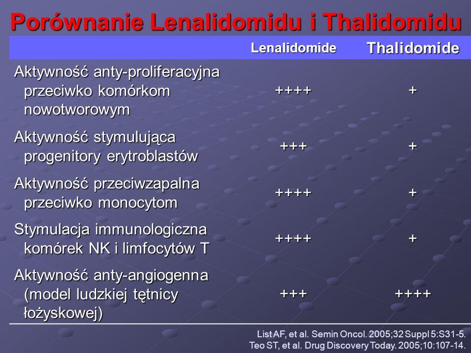 Porównanie Lenalidomidu i Thalidomidu LenalidomideThalidomide Aktywność anty-proliferacyjna przeciwko komórkom nowotworowym +++++ Aktywność stymulując