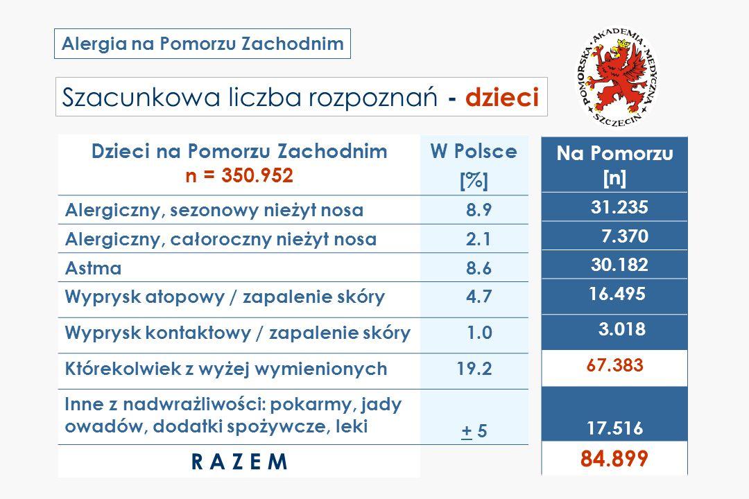 Alergia na Pomorzu Zachodnim Szacunkowa liczba rozpoznań - dzieci Dzieci na Pomorzu Zachodnim n = 350.952 W Polsce [%] Alergiczny, sezonowy nieżyt nos