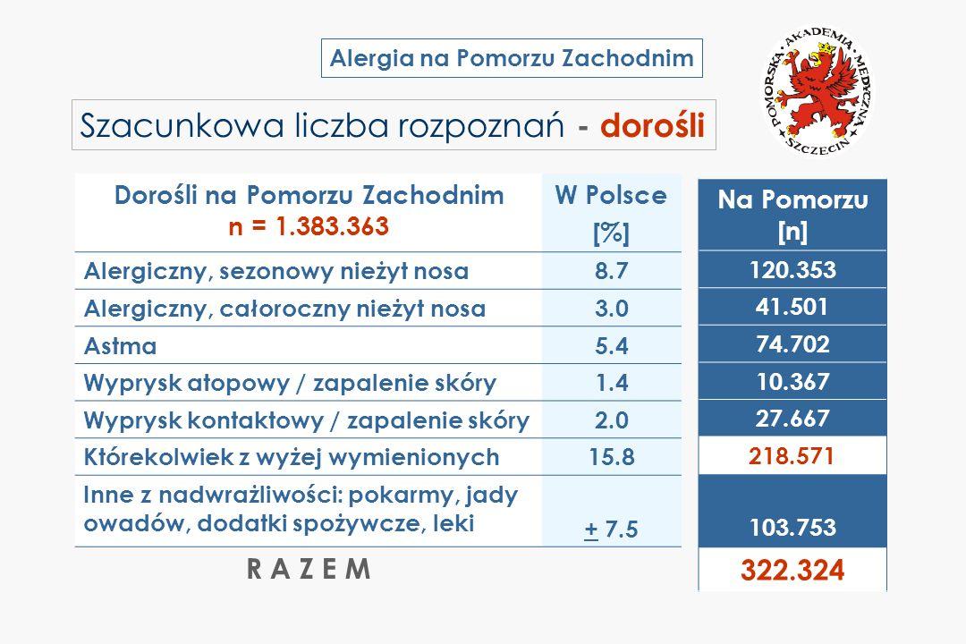 Alergia na Pomorzu Zachodnim Szacunkowa liczba rozpoznań - dorośli Dorośli na Pomorzu Zachodnim n = 1.383.363 W Polsce [%] Alergiczny, sezonowy nieżyt
