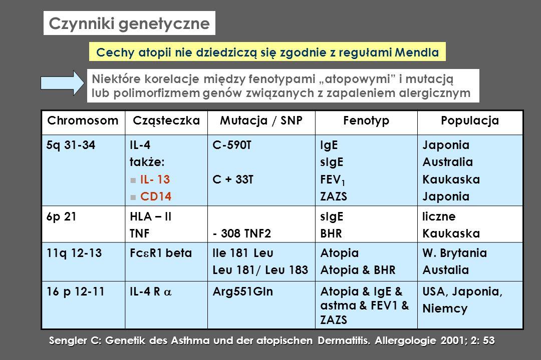 Antygen Czynniki genetyczne Cechy atopii nie dziedziczą się zgodnie z regułami Mendla Niektóre korelacje między fenotypami atopowymi i mutacją lub pol
