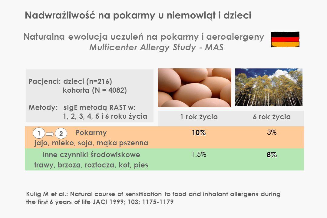 Naturalna ewolucja uczuleń na pokarmy i aeroalergeny Multicenter Allergy Study - MAS Pacjenci: dzieci (n=216) kohorta (N = 4082) Metody: sIgE metodą R