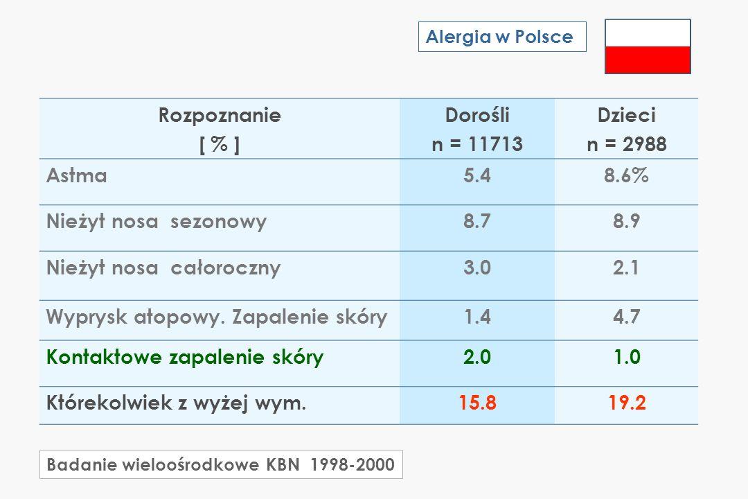 Rozpoznanie [ % ] Dorośli n = 11713 Dzieci n = 2988 Astma5.48.6% Nieżyt nosa sezonowy8.78.9 Nieżyt nosa całoroczny3.02.1 Wyprysk atopowy. Zapalenie sk