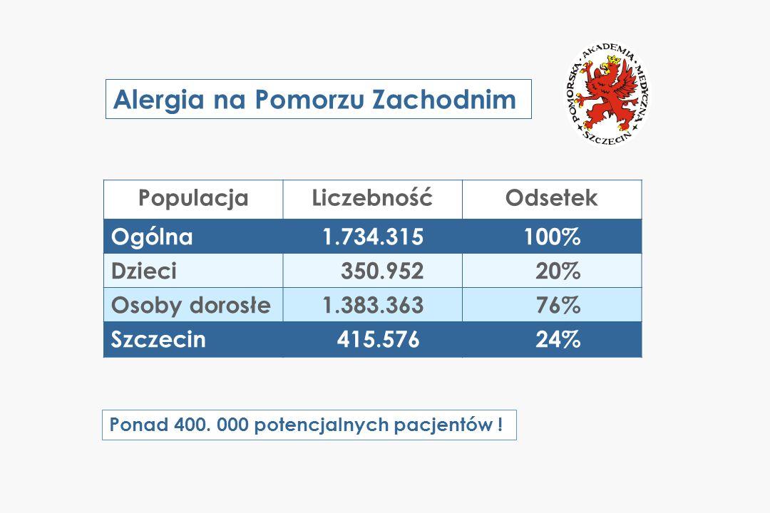 Alergia na Pomorzu Zachodnim Szacunkowa liczba rozpoznań - dzieci Dzieci na Pomorzu Zachodnim n = 350.952 W Polsce [%] Alergiczny, sezonowy nieżyt nosa 8.9 Alergiczny, całoroczny nieżyt nosa 2.1 Astma 8.6 Wyprysk atopowy / zapalenie skóry 4.7 Wyprysk kontaktowy / zapalenie skóry 1.0 Którekolwiek z wyżej wymienionych19.2 Inne z nadwrażliwości: pokarmy, jady owadów, dodatki spożywcze, leki + 5 R A Z E M Na Pomorzu [n] 31.235 7.370 30.182 16.495 3.018 67.383 17.516 84.899