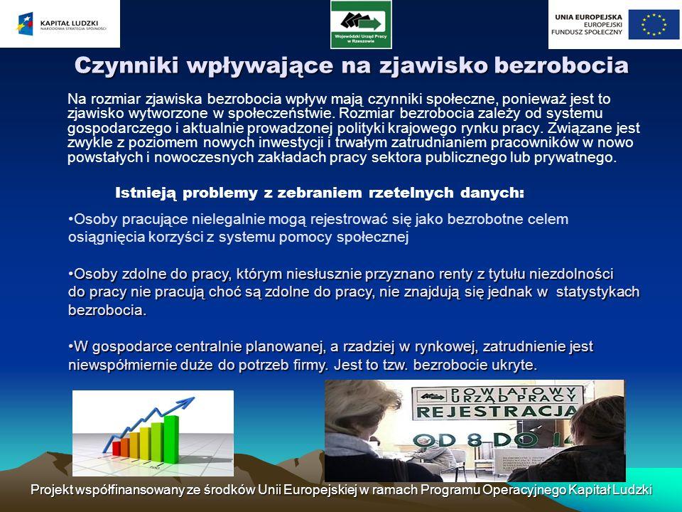 Projekt współfinansowany ze środków Unii Europejskiej w ramach Programu Operacyjnego Kapitał Ludzki Czynniki wpływające na zjawisko bezrobocia Czynnik