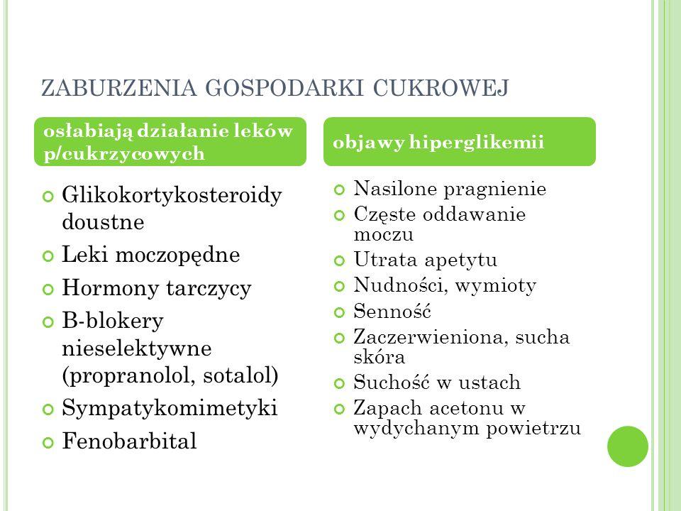 ZABURZENIA GOSPODARKI CUKROWEJ Glikokortykosteroidy doustne Leki moczopędne Hormony tarczycy B-blokery nieselektywne (propranolol, sotalol) Sympatykom