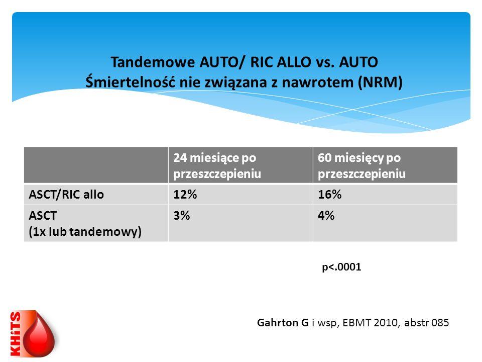 24 miesiące po przeszczepieniu 60 miesięcy po przeszczepieniu ASCT/RIC allo12%16% ASCT (1x lub tandemowy) 3%4% Tandemowe AUTO/ RIC ALLO vs. AUTO Śmier
