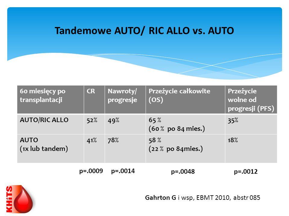 60 miesięcy po transplantacji CRNawroty/ progresje Przeżycie całkowite (OS) Przeżycie wolne od progresji (PFS) AUTO/RIC ALLO52%49%65 % (60 % po 84 mie