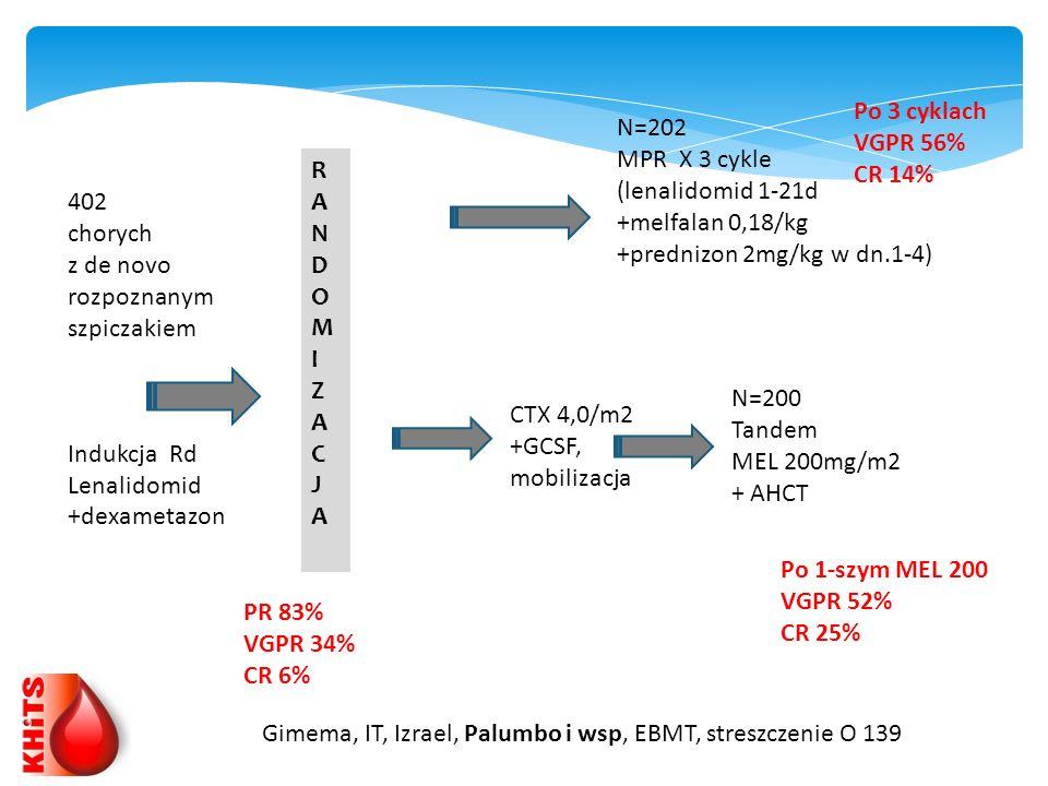 402 chorych z de novo rozpoznanym szpiczakiem Indukcja Rd Lenalidomid +dexametazon CTX 4,0/m2 +GCSF, mobilizacja RANDOMIZACJARANDOMIZACJA N=202 MPR X