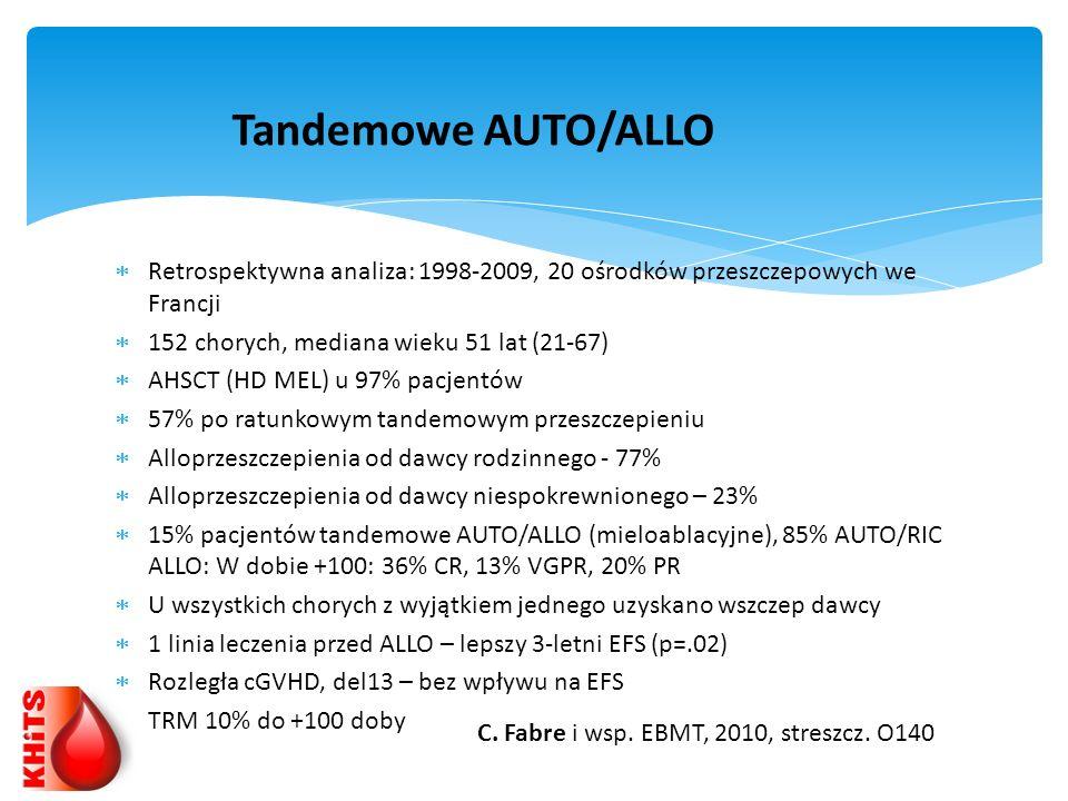 Retrospektywna analiza: 1998-2009, 20 ośrodków przeszczepowych we Francji 152 chorych, mediana wieku 51 lat (21-67) AHSCT (HD MEL) u 97% pacjentów 57%