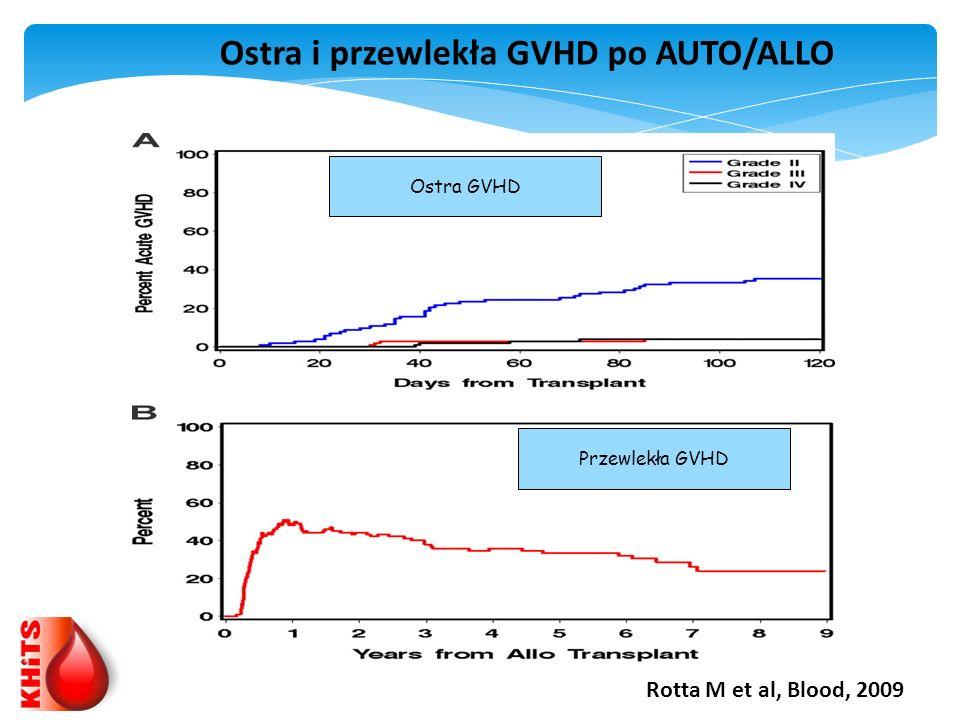 Ostra i przewlekła GVHD po AUTO/ALLO Przewlekła GVHD Ostra GVHD
