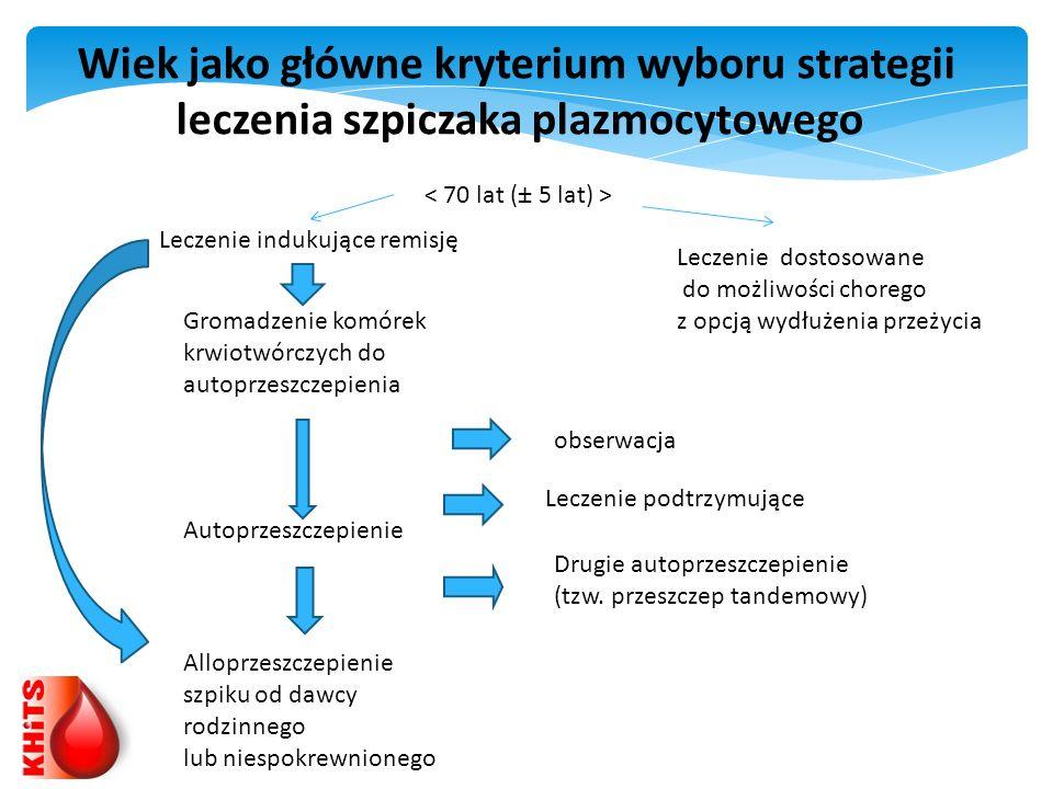 Wiek jako główne kryterium wyboru strategii leczenia szpiczaka plazmocytowego Leczenie indukujące remisję Leczenie dostosowane do możliwości chorego z