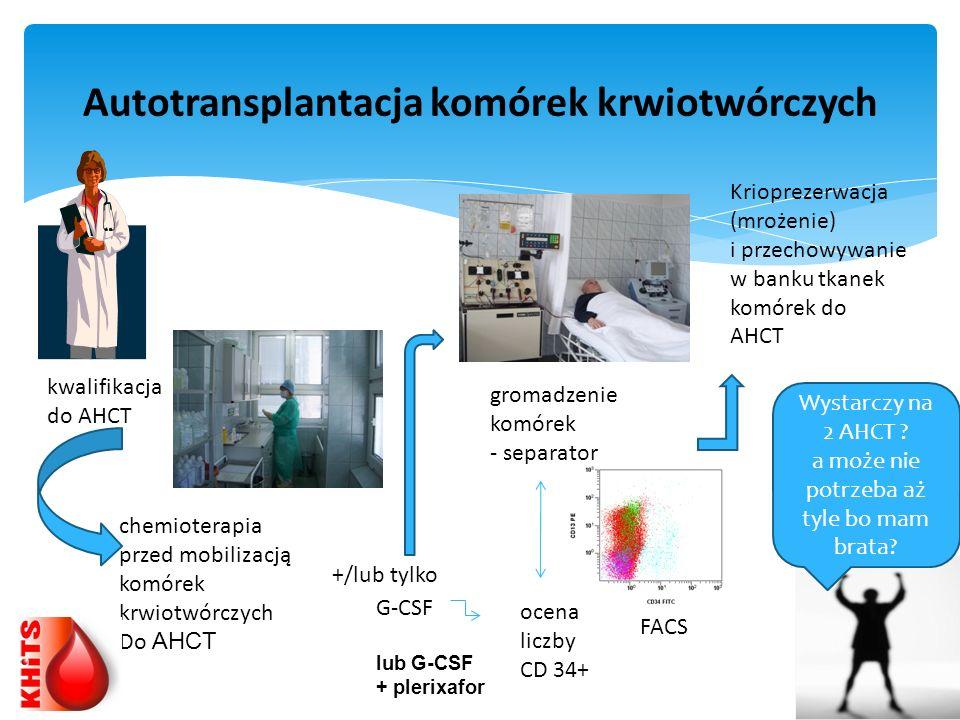 Autotransplantacja komórek krwiotwórczych kwalifikacja do AHCT chemioterapia przed mobilizacją komórek krwiotwórczych Do AHCT G-CSF gromadzenie komóre