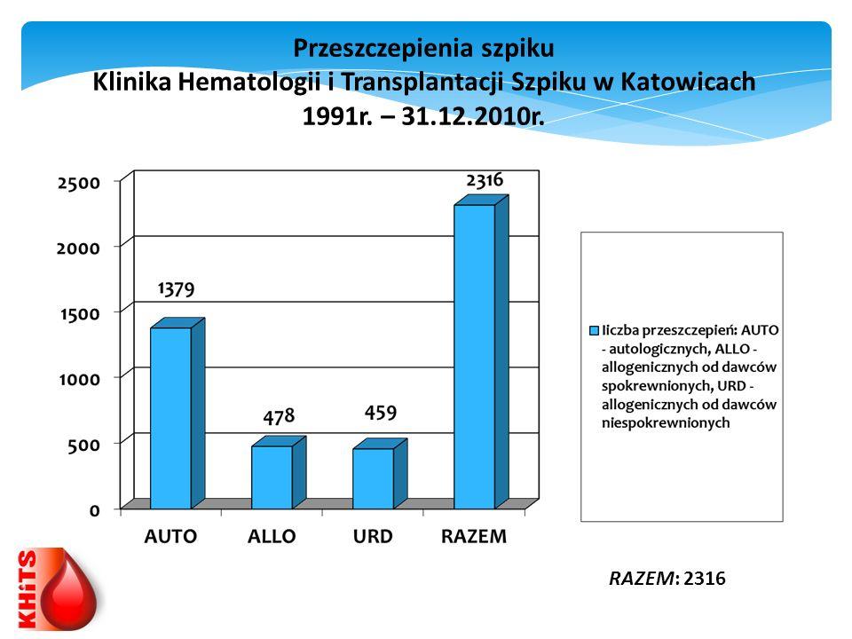 Przeszczepienia szpiku Klinika Hematologii i Transplantacji Szpiku w Katowicach 1991r. – 31.12.2010r. RAZEM: 2316