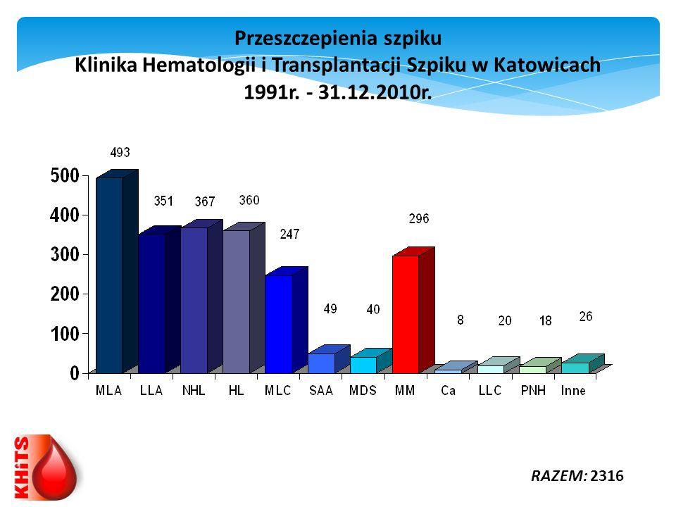 Przeszczepienia szpiku Klinika Hematologii i Transplantacji Szpiku w Katowicach 1991r. - 31.12.2010r. RAZEM: 2316