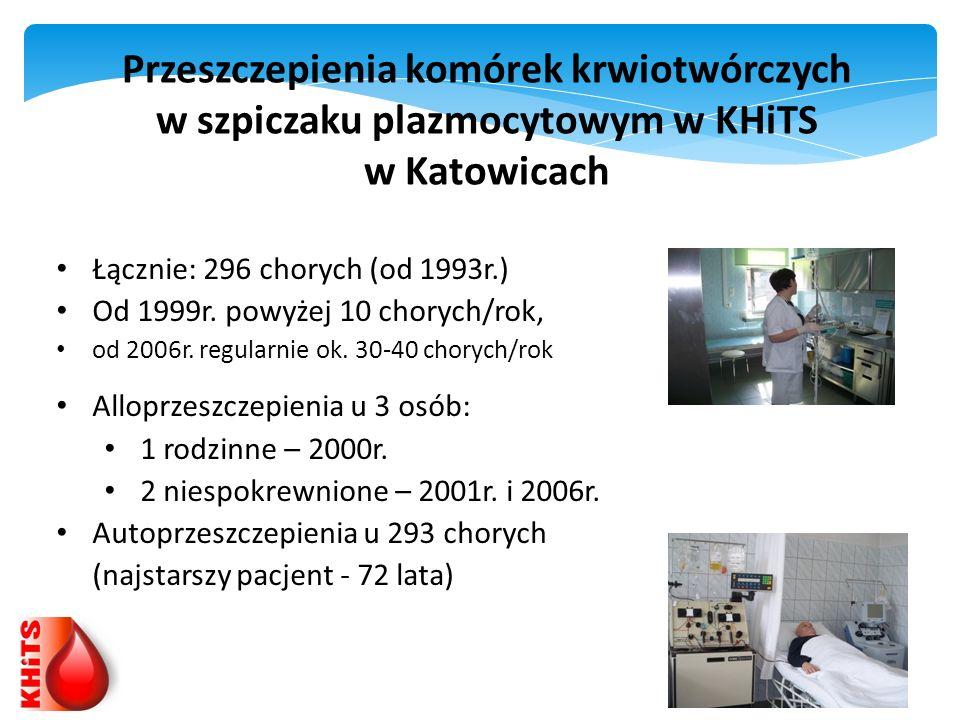 Przeszczepienia komórek krwiotwórczych w szpiczaku plazmocytowym w KHiTS w Katowicach Łącznie: 296 chorych (od 1993r.) Od 1999r. powyżej 10 chorych/ro
