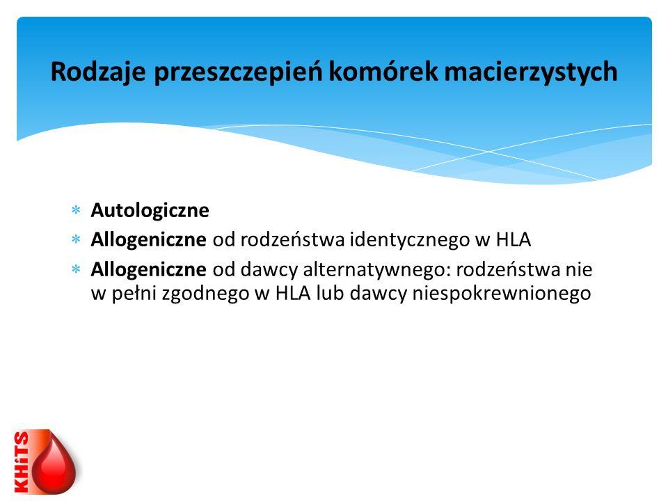 Rodzaje przeszczepień komórek macierzystych Autologiczne Allogeniczne od rodzeństwa identycznego w HLA Allogeniczne od dawcy alternatywnego: rodzeństw