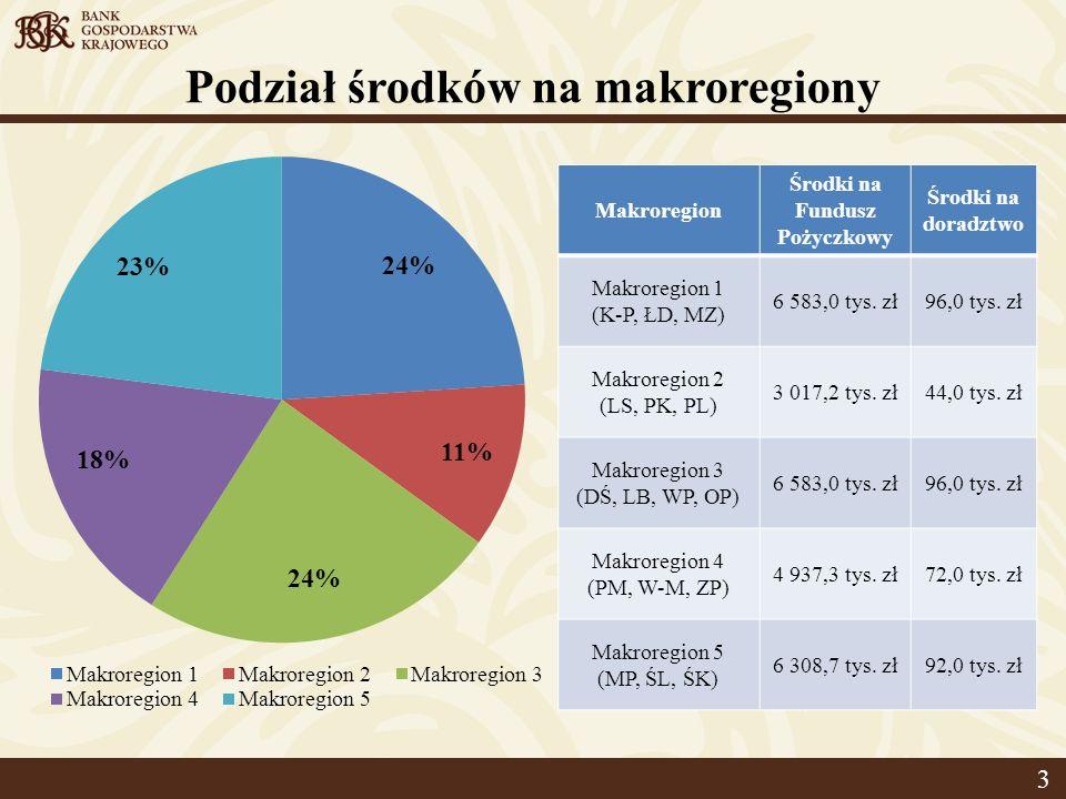 Podział środków na makroregiony 3 Makroregion Środki na Fundusz Pożyczkowy Środki na doradztwo Makroregion 1 (K-P, ŁD, MZ) 6 583,0 tys.