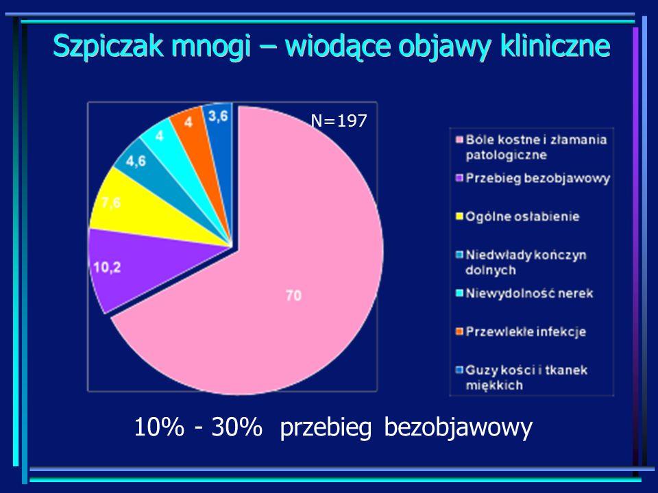 Szpiczak mnogi – wiodące objawy kliniczne N=197 10% - 30% przebieg bezobjawowy