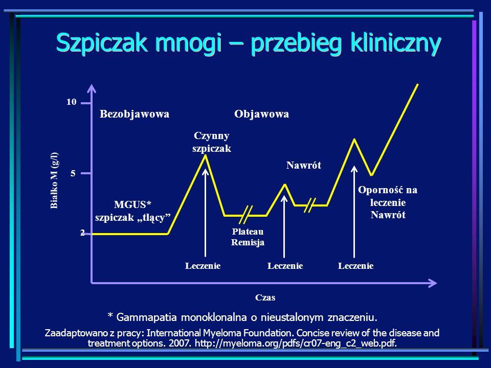 Szpiczak mnogi – przebieg kliniczny Bezobjawowa 2 5 10 Oporność na leczenie Nawrót MGUS* szpiczak tlący Czynny szpiczak Plateau Remisja Objawowa Nawró
