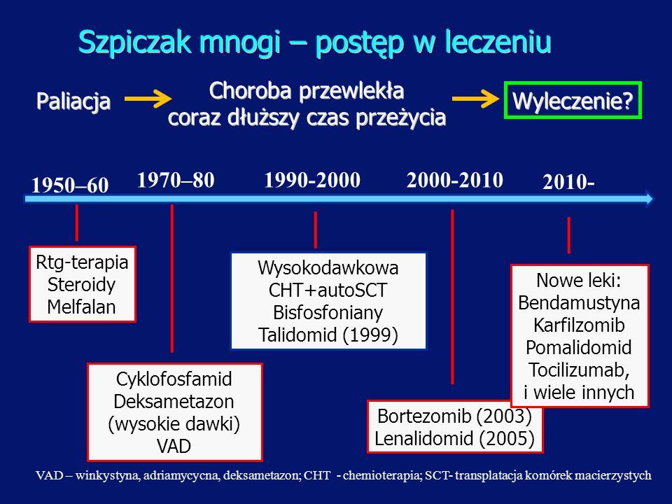 Szpiczak mnogi – postęp w leczeniu 1950–60 Rtg-terapia Steroidy Melfalan Cyklofosfamid Deksametazon (wysokie dawki) VAD Wysokodawkowa CHT+autoSCT Bisf
