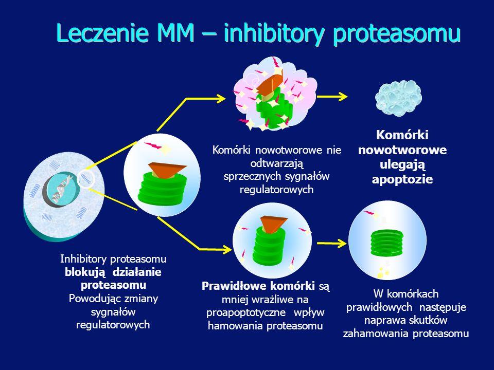 Inhibitory proteasomu blokują działanie proteasomu Powodując zmiany sygnałów regulatorowych Komórki nowotworowe nie odtwarzają sprzecznych sygnałów re