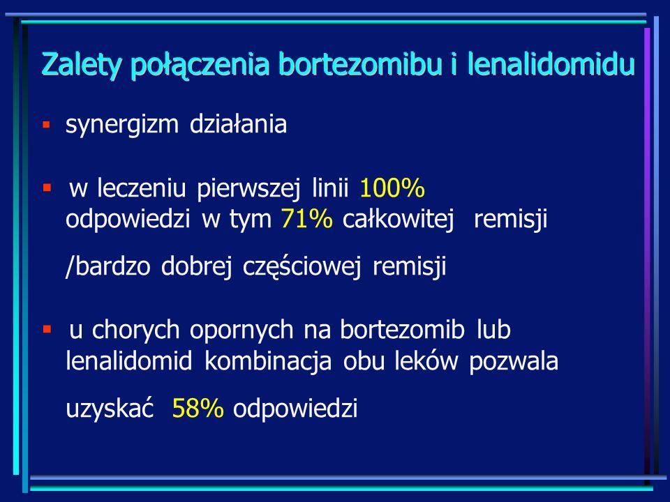 Zalety połączenia bortezomibu i lenalidomidu synergizm działania w leczeniu pierwszej linii 100% odpowiedzi w tym 71% całkowitej remisji /bardzo dobre