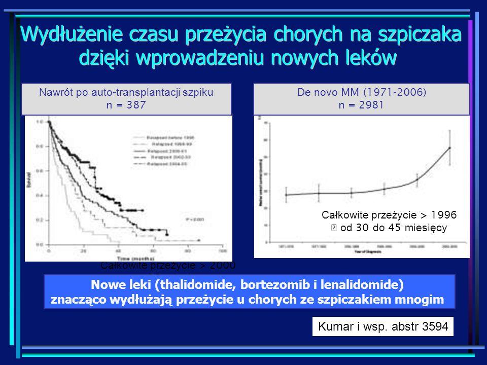 Kumar i wsp. abstr 3594 Całkowite przeżycie > 2000 + 12 miesięcy Nawrót po auto-transplantacji szpiku n = 387 De novo MM (1971-2006) n = 2981 Całkowit