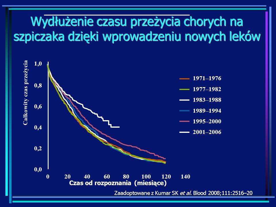 Wydłużenie czasu przeżycia chorych na szpiczaka dzięki wprowadzeniu nowych leków Zaadoptowane z Kumar SK et al. Blood 2008;111:2516–20 204060801001201