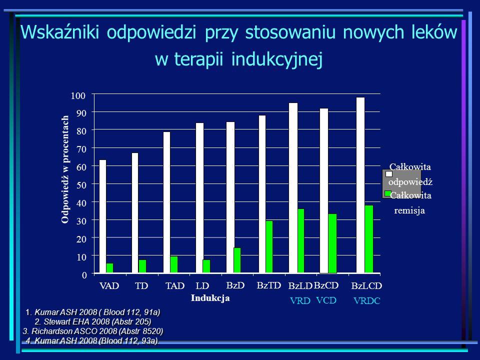 Wskaźniki odpowiedzi przy stosowaniu nowych leków w terapii indukcyjnej 0 10 20 30 40 50 60 70 80 90 100 VADTDTADLD BzDBzTD BzLD VRD BzLCD VRDC Indukc