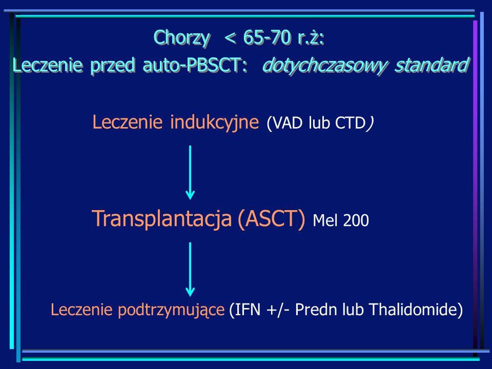 Chorzy < 65-70 r.ż: Leczenie przed auto-PBSCT: dotychczasowy standard Chorzy < 65-70 r.ż: Leczenie przed auto-PBSCT: dotychczasowy standard Leczenie i