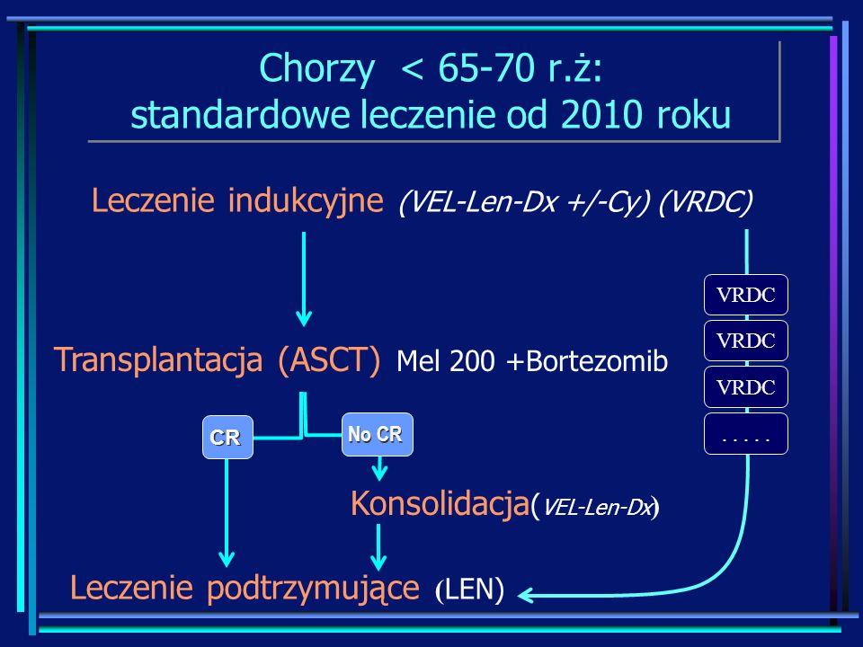 Chorzy < 65-70 r.ż: standardowe leczenie od 2010 roku Leczenie indukcyjne (VEL-Len-Dx +/-Cy) (VRDC) Transplantacja (ASCT) Mel 200 +Bortezomib CR Lecze