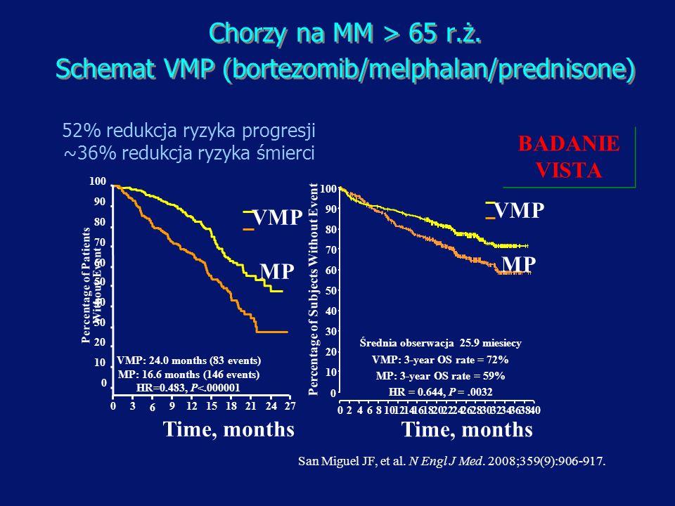 Chorzy na MM > 65 r.ż. Schemat VMP (bortezomib/melphalan/prednisone) Chorzy na MM > 65 r.ż. Schemat VMP (bortezomib/melphalan/prednisone) VMP: 24.0 mo